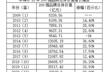 第12届华樽杯中国酒类品牌价值200强研究报告重磅发布,茅台集团以3486亿蝉联华樽杯品牌价值榜首