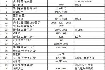 """国酒茅台排名第三,董酒""""飞天""""居首——镜阳秋2021辛丑年中国白酒排行榜正式发布"""
